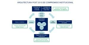 ARQUITECTURA COMPROMISO INVERSIÓIN SOCIAL