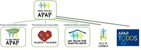 obra-social-programas 2